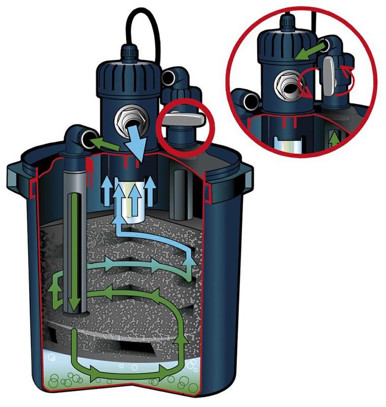 Set filtro semi enterrable para estanque de jard n con for Filtro para estanque pequeno